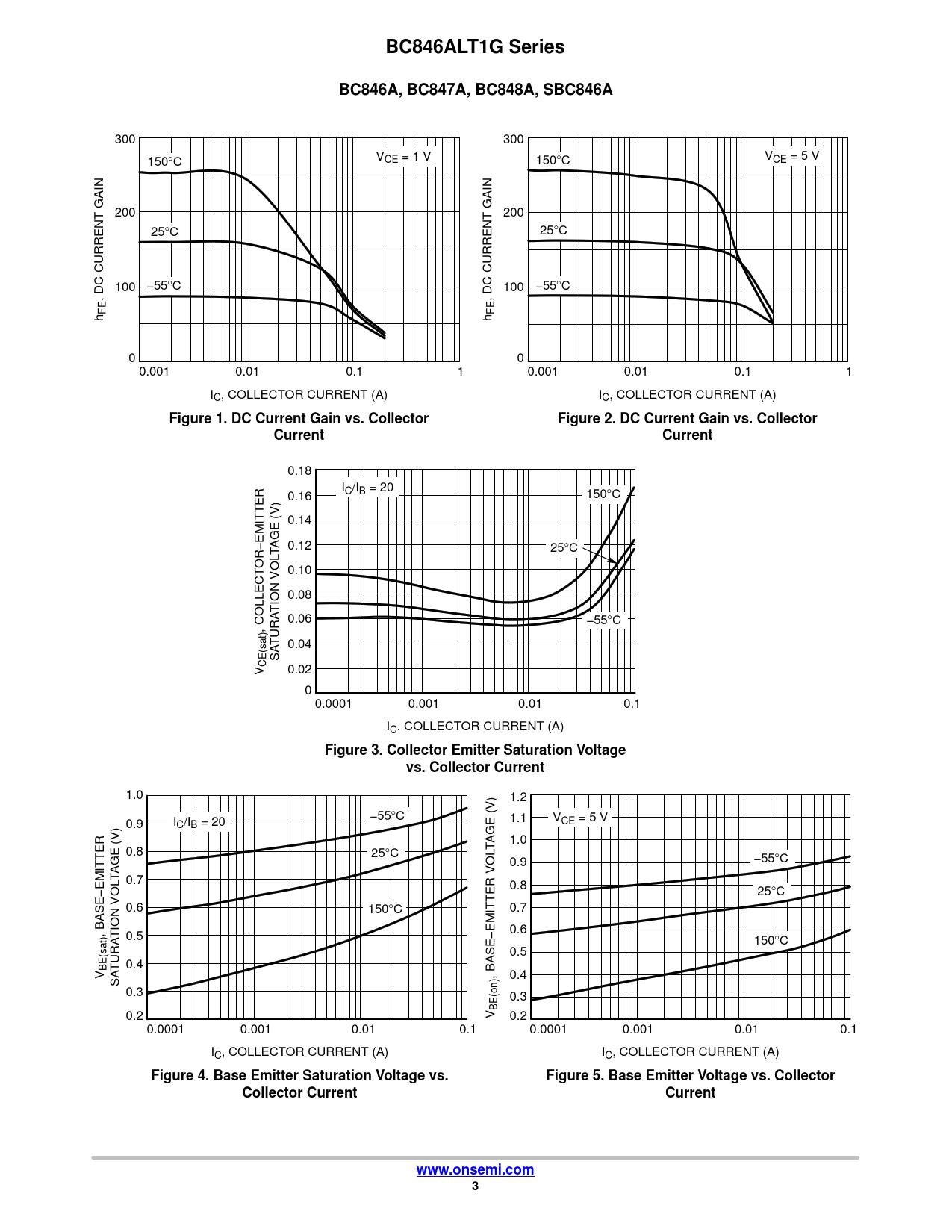 BC846ALT1G Series BC846A, BC847A, BC848A, SBC846A Figure 1 DC Current Gain vs Collector