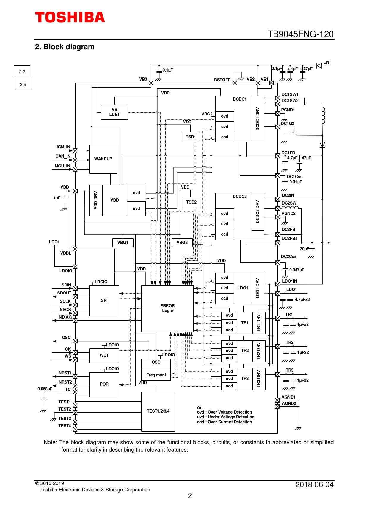 2 Block diagram 0.1µF 1µF 47µF VB3 BSTOFF VB2 VB1 VDD DC1SW1 DCDC1 DC1SW2 PGND1 LDET VBG2 ovd DC1G2 uvd TSD1 ocd IGN_IN DC1FB CAN_IN WAKEUP