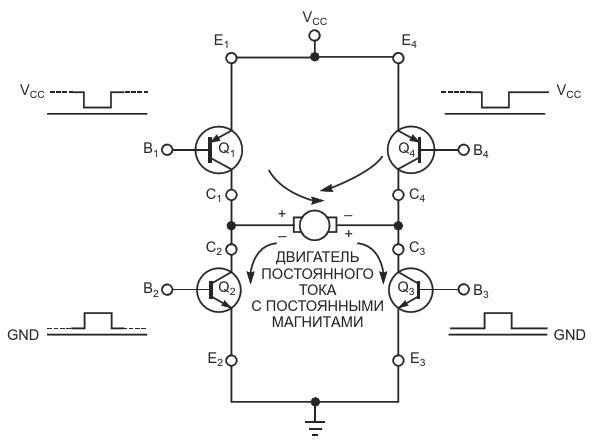 В выходном каскаде драйвера H-моста двигателем постоянного токомуправляют диагонально-противоположные пары транзисторов.Схеме требуются четыре управляющих сигнала