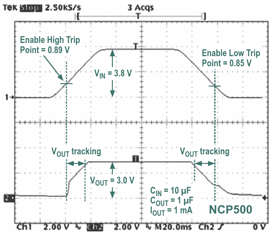 Connecting a low-dropout regulator's enable pin directly to the unregulated voltage input forces the output voltage to track the input voltage during the regulator's turn-on and turn-off intervals
