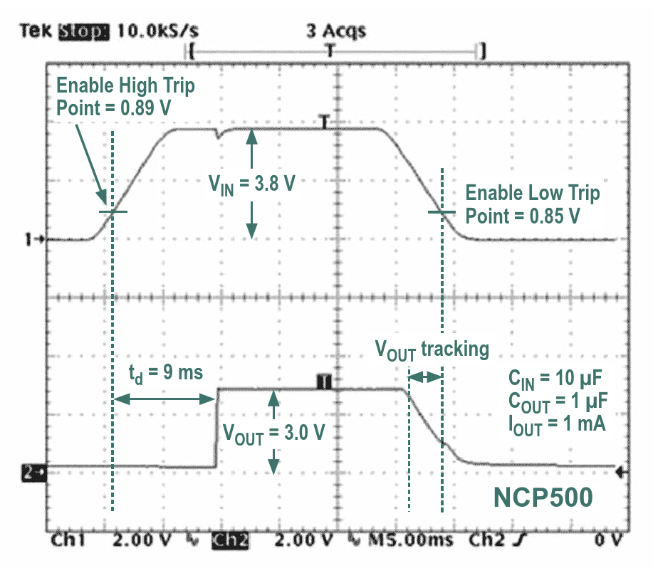 The added components in Figure 2 eliminate the problem of rising-edge output-voltage tracking However, the falling-edge output voltage still tracks the input voltage