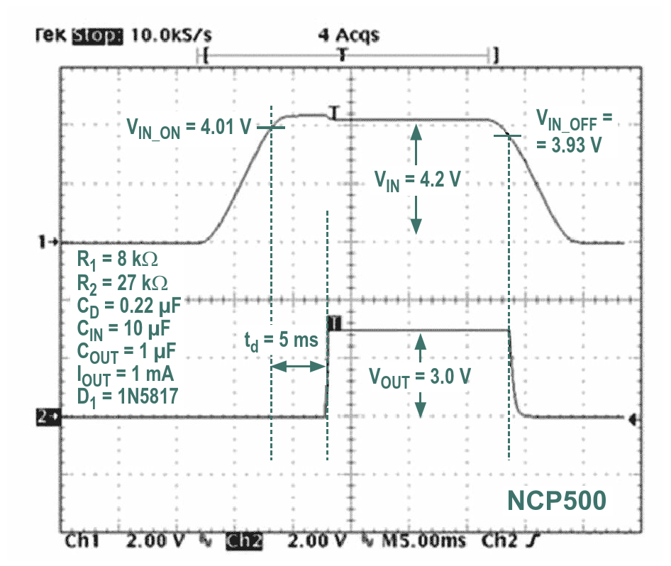 The addition of R2 in Figure 3 solves the falling edge problem, and shutdown occurs immediately after the input voltage drops too low The regulator's output switches on only after sufficient voltage is present at its input