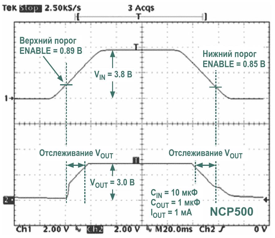 При прямом соединении вывода разрешения LDO регулятора с нестабилизированным входным напряжением выходное напряжение на интервалах включения и выключения отслеживает входное напряжение