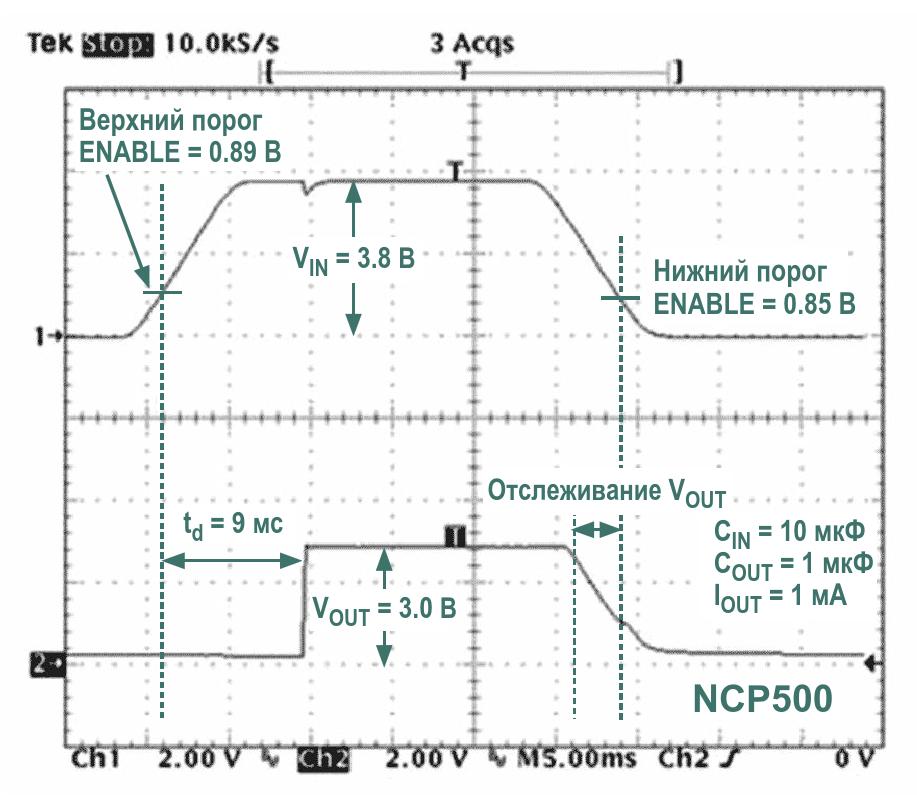 Дополнительные элементы схемы на Рисунке 2 решают проблему отслеживания входа нарастающим фронтом выходного напряжения Однако задний фронт по-прежнему отслеживает входное напряжение