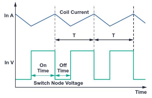 Time domain representation of switching in a step-down switching regulator with coil current in CCM