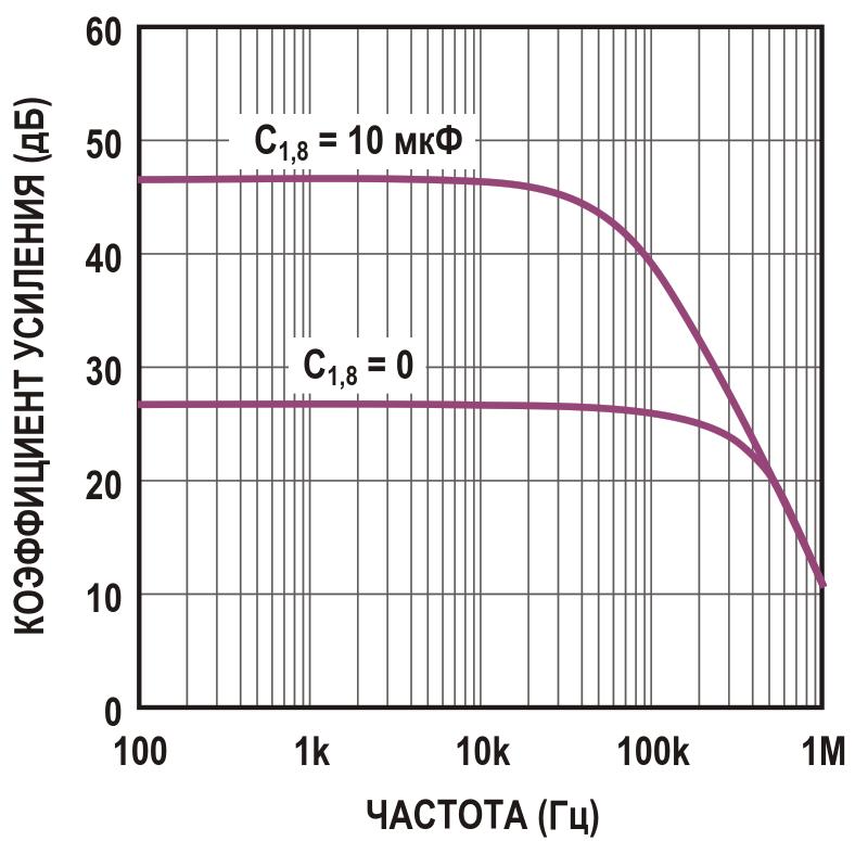 Эта зависимость усиления от частоты взята из документации Texas Instruments на микросхему LM386