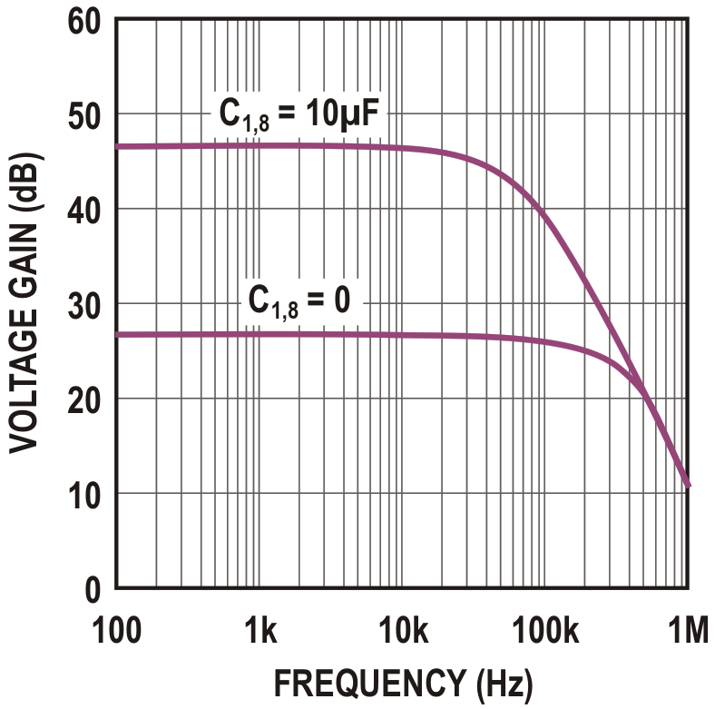 This voltage vs frequency graph is taken from a Texas Instruments datasheet