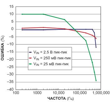 График разности между пиковыми значениями сигнала и выходным напряжением для трех пиковых уровней представляет частотную характеристику детектора