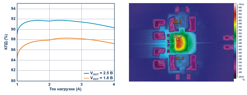 Зависимость КПД от тока нагрузки (слева) и тепловой портрет (справа) Условия: входное напряжение 5 В, естественная конвекция