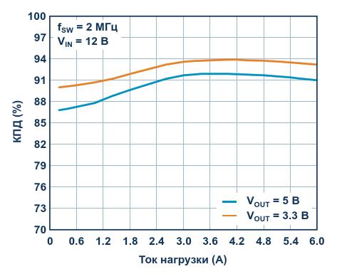 Зависимость КПД от тока нагрузки при выходных напряжениях 5 В и 3.3 В