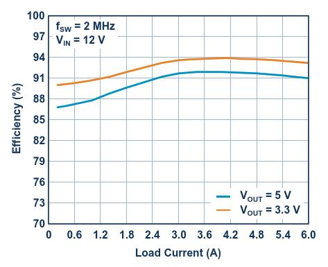The efficiency curve for VOUT = 5 V and 3.3 V