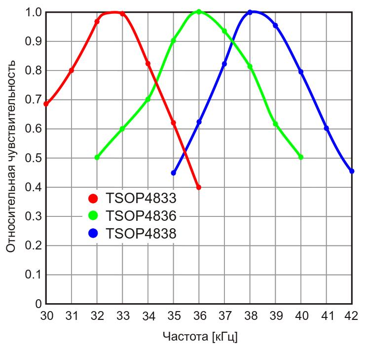 Частотные характеристики фотоприемников при поступлении на вход непрерывной импульсной последовательности