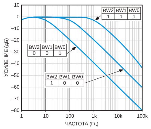 Частотная характеристика схемы на Рисунке 2при единичном усилении и трех значениях полосы пропускания