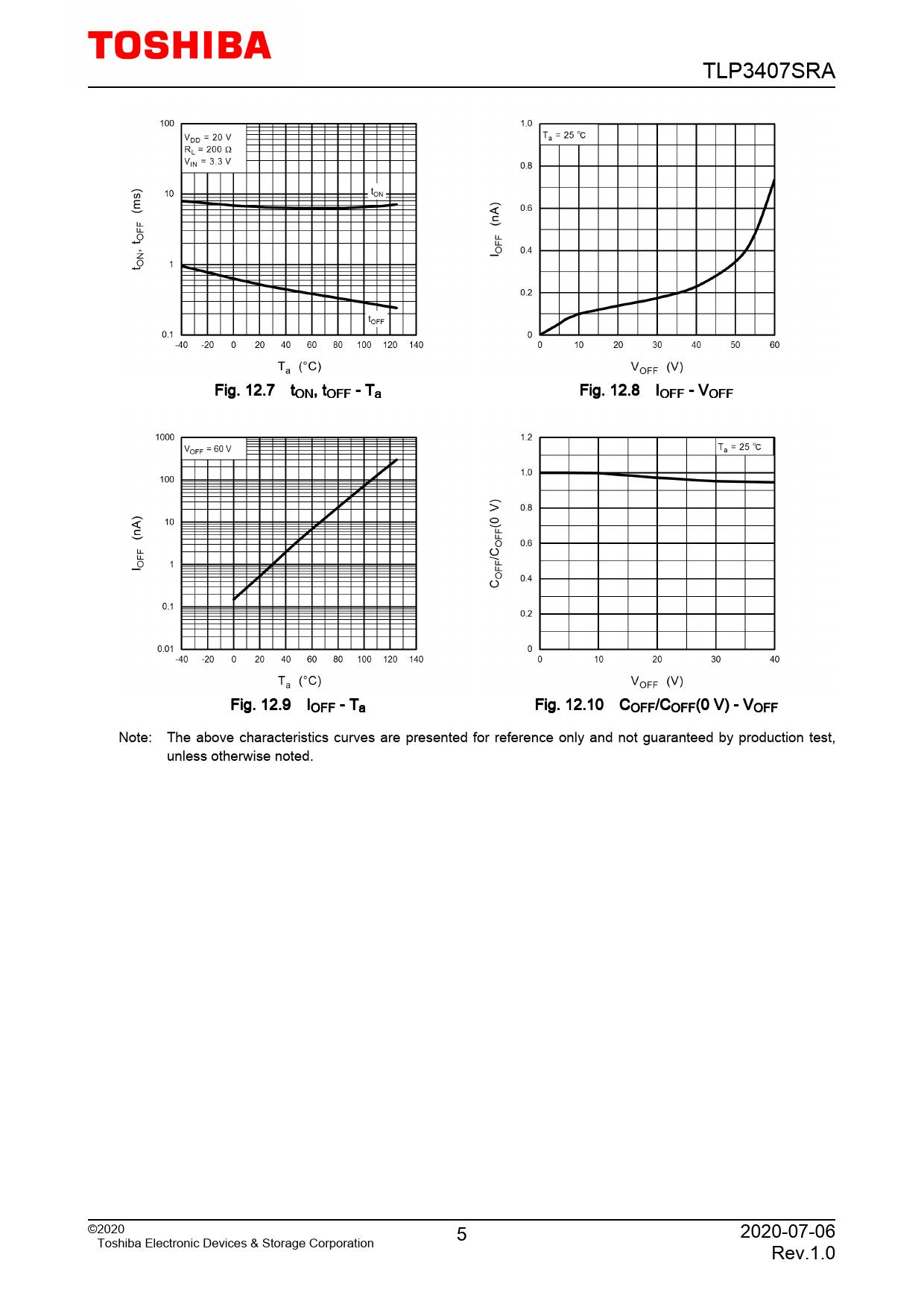 TLP3407SRA Fig 12.7 tON, tOFF - Ta Fig 12.8 IOFF - VOFF Fig 12.9 IOFF - Ta Fig 12.10 COFF/COFF(0 V) - VOFF Note: The above characteristics curves