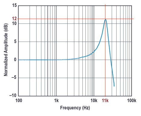 Frequency response of the ADXL1002