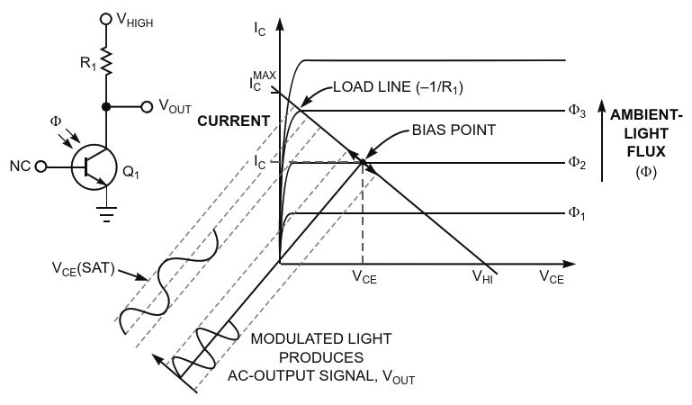 Varying levels of ambient-light flux affect the bias point of a basic phototransistor circuit Higher levels force the bias point closer to saturation and compress the desired signal, V sub OUT /sub