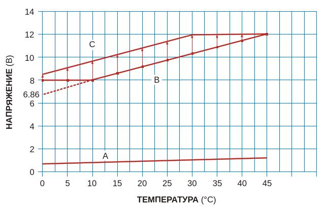 Эти кривые иллюстрируют зависимость выходного напряжения от температуры для схемы на Рисунке 1