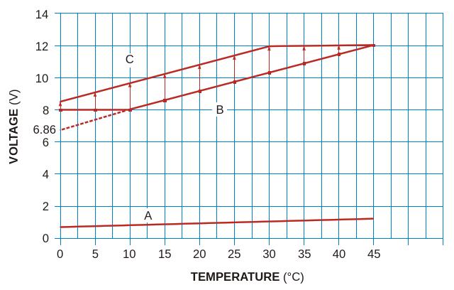 These curves illustrate voltage output versus temperaturefor the circuit in Figure 1
