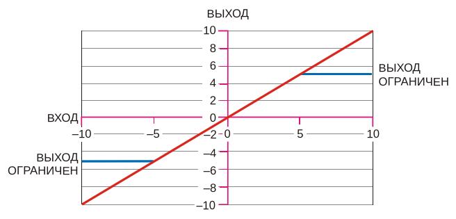 При напряжении V sub CLAMP /sub , равном -5 В, выходной сигнал надежноограничивается на уровнях ±5 В