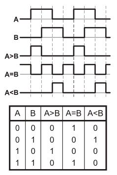 Диаграмма электрических процессов в цепях цифрового компаратора, а также его таблица истинности