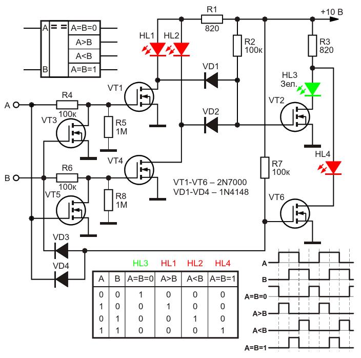 Электрическая схема аналитического цифрового компаратора, выполненного на дискретных элементах, его условное обозначение, таблица истинности, а также диаграмма сигналов на входах и выходах