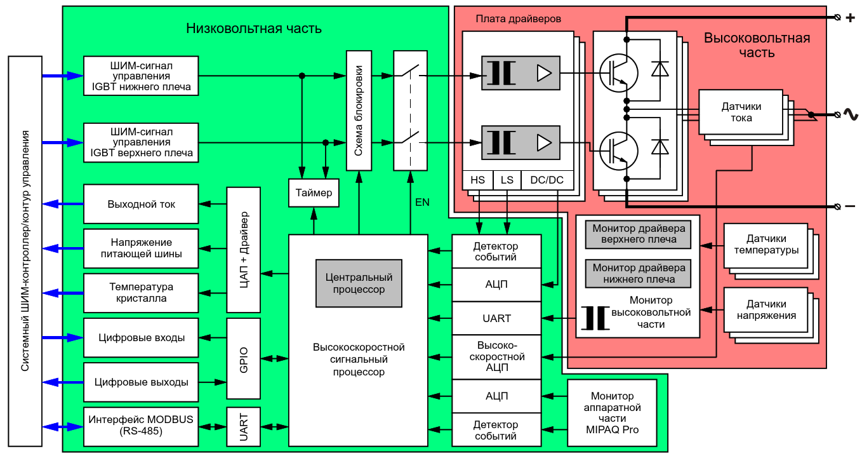 Пример цифрового контура управления платформы MIPAQ Pro [4]