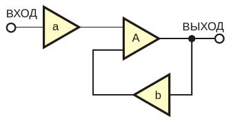 Теория системы управления с обратной связью объясняет принцип работы схемы на Рисунке 1