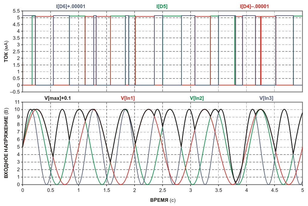 Входные напряжения схемы представлены тремя синусоидальными сигналами разной частоты (нижние кривые), наибольший из которых создает ток, проходящий через R sub 2 /sub  (верхние кривые, где цветные горизонтальные сегменты соответствуют входам с наибольшими