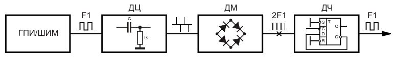 Формирование импульсов иглообразной формы из прямоугольных импульсов модулирующего устройства и восстановление формы исходных сигналов на приемной стороне: ГПИ/ШИМ - генератор прямоугольных импульсов или широтно-импульсный модулятор; F1 - частота импульсо