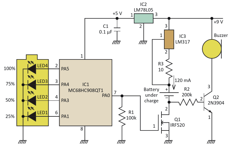 The constant charging current is produced by an LDO and resistor and gated by Q1,whichin turn is managed by an output of the microcontroller A quartet of LEDs, alsomicrocontroller-driven, indicates charge status to the user