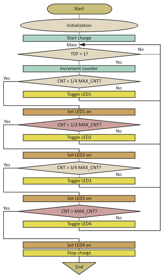 The flowchart shows the straightforward level-check/step-throughiteration sequence of the code for driving the charge-indication LEDs