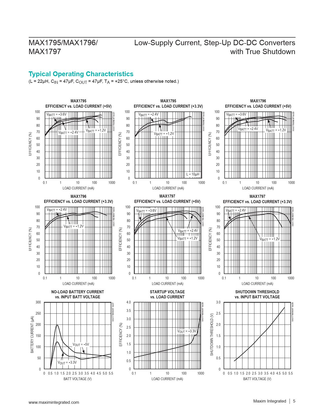 Typical Operating Characteristics MAX1795 MAX1796 EFFICIENCY vs LOAD CURRENT (+5V) EFFICIENCY vs LOAD CURRENT (+3.3V)