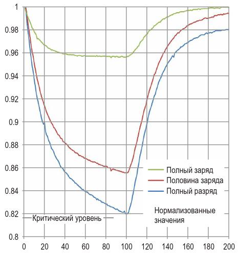Сравнение реакций аккумуляторов на кратковременный импульснагрузкипри различных уровнях заряда демонстрирует их различия ЭДО