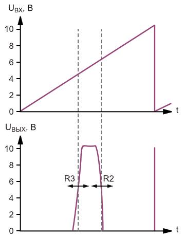 Динамика процессов на входе и выходе оконного транзисторного ключа при подаче на его вход линейно нарастающего напряжения