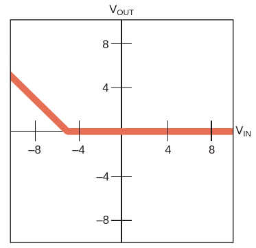 """With R sub 1 /sub  = 20 kΩ, the circuit in Figure 1 is """"dead"""" for input voltages higher than -5 V"""