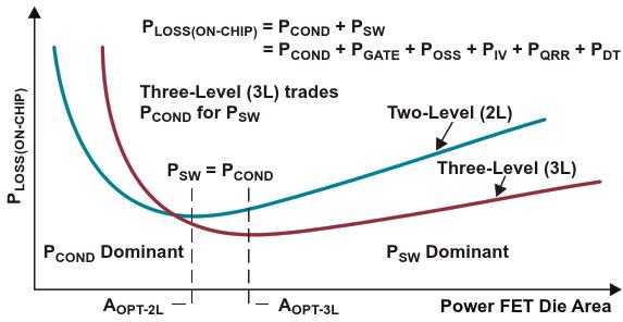 On-chip losses vs die area