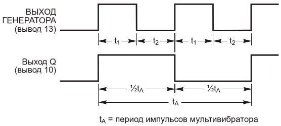Форма выходных импульсов микросхемы IC1