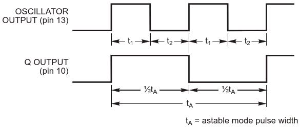 Astable mode waveforms