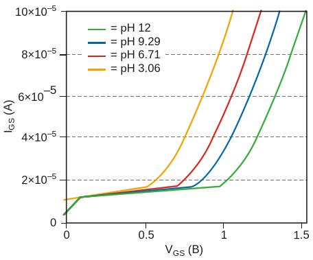 Напряжение затвор-исток ISFET изменяется в зависимости от степени кислотности