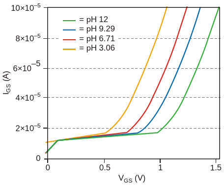 The gate-source voltage of an ISFET shiftswith the degree of acidity
