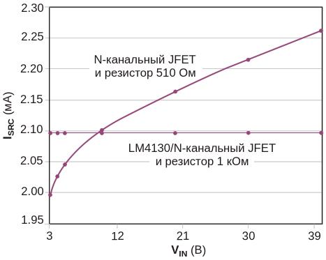 Составная конфигурация снижает зависимость I sub SRC /sub  от V sub IN /sub