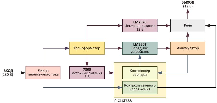 Блок-схема автоматического источника бесперебойного питания 12 В