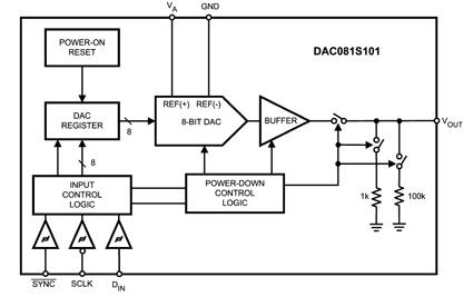 DAC081S101 National Semiconductor расширяет линейку своих цифро-аналоговых преобразователей общего назначения.
