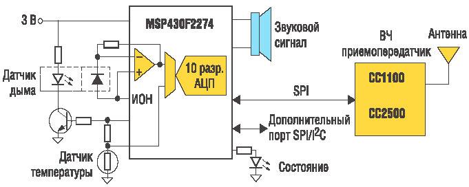 Рис. 4. Структурная схема беспроводного детектора дыма.  В недалеком прошлом множество устройств измерения или...