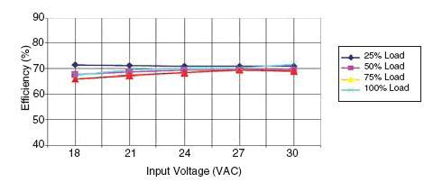 Уровень КПД в зависимости от входного напряжения