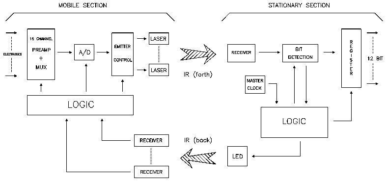 Блок-схема инфракрасной