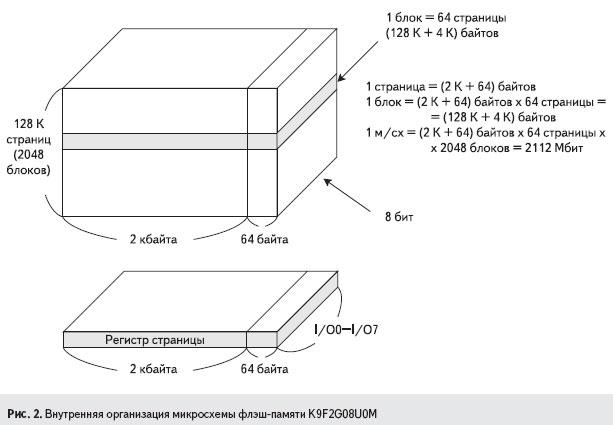 Внутренняя организация микросхемы флэш-памяти K9F2G08U0M