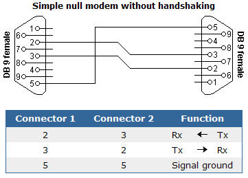 modify t610 usb data cable to use with microcontroller ... null modem cable schematic