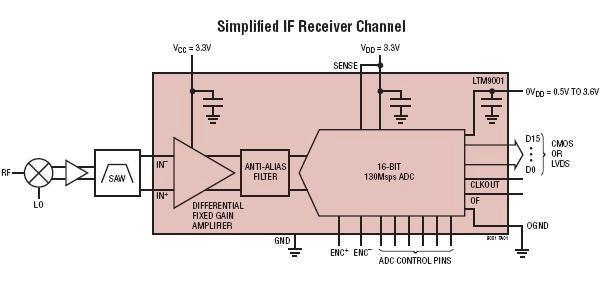 Компания Linear Technology продолжает развитие линейки u-Модулей и представляет LTM9001.