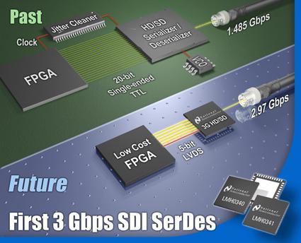 Компания National Semiconductor представляет набор микросхем LMH0340, LMH0341, LMH0344, LMH0346, LMH0302 для последовательной передачи видеоданных.